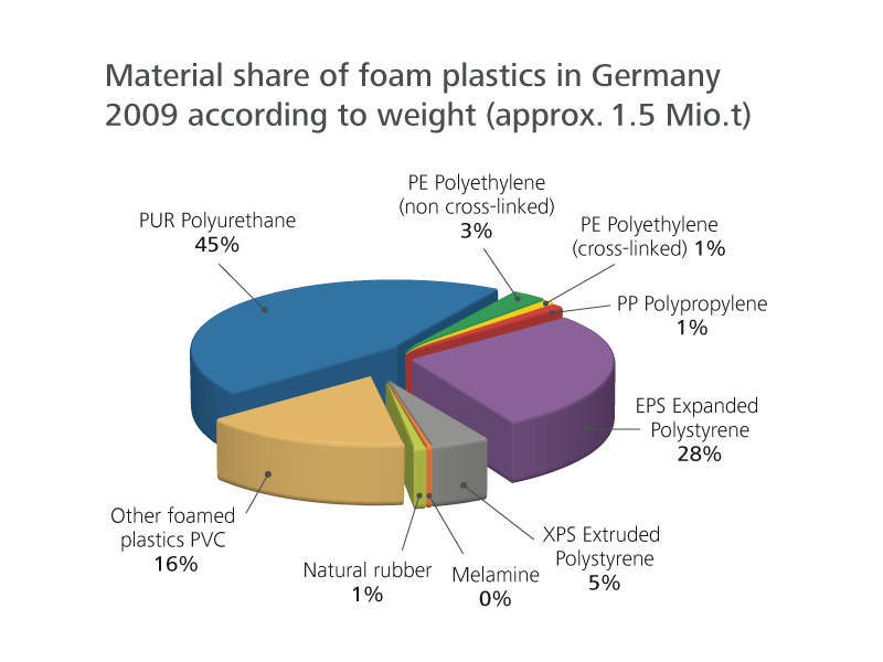 Diagramm of polyurethane prodution in the plastics industry